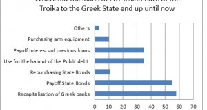These are the priorities of the Greek governments in the last 3 years