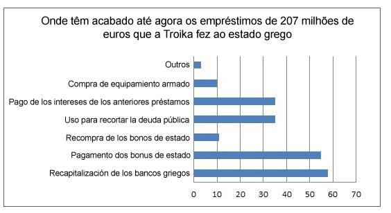Estas são as prioridades dos governos gregos nos últimos três anos
